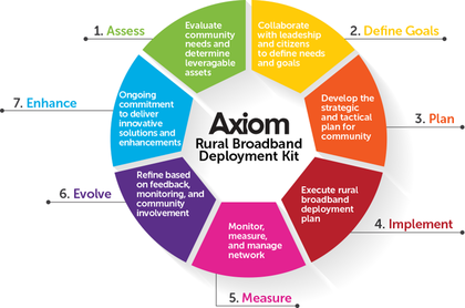 Axion Rural Broadband Deployment Kit