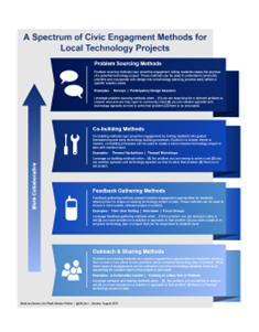 A Spectrum of Civic Engagement Methods for Local Tech Projects