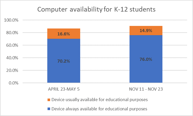 Computer availability for K-12 students, May 2020 vs Nov 2020