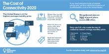 The Cost of Connectivity 2020